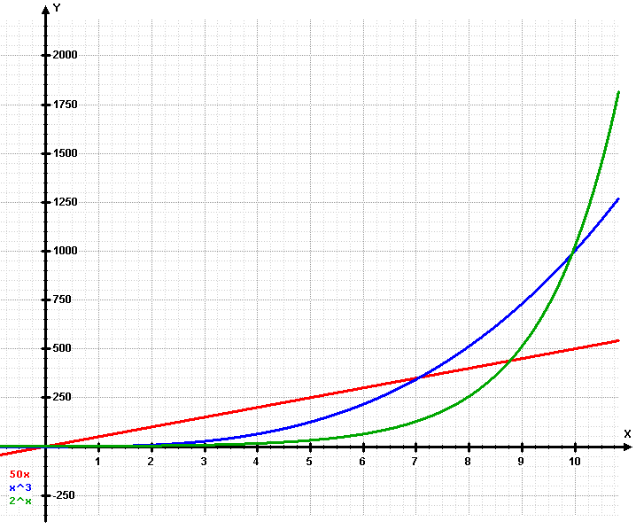 linea recta ascendente:
