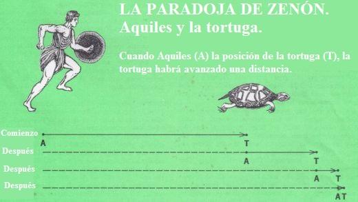 Aquiles y la tortuga. Esquema de la paradoja de Zenón.