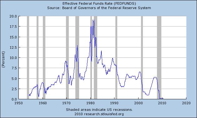 FEDFUNDS_Max_630_378. Gráfica de los tipos de interés cruzada con las recesiones (zonas sombreadas).