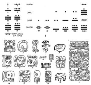 Símbolos numéricos (parte superior) y algunos símbolos logográficos (parte inferior), del sistema de escritura maya.