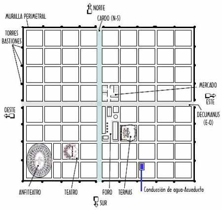 Plano de ciudad típico con forma de rejilla romana. Fuente: Spanish Arts.