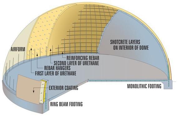 Esquema de la construcción de un domo monolítico