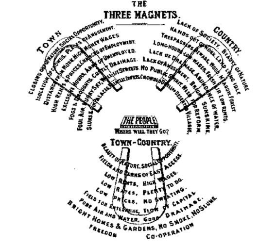 Los tres imanes de Ebenezer Howard.