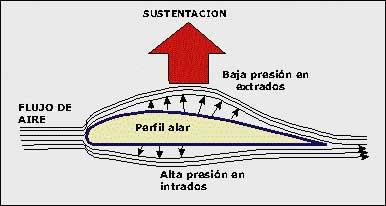 Dinámica de la fuerza de sustentación en un perfil alar.
