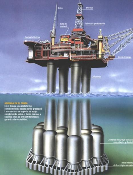 Esquema de una plataforma petrolífera.