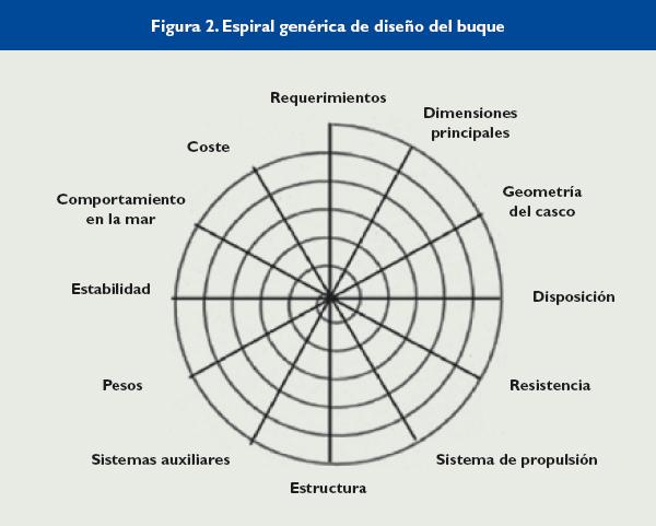 Espiral genérica de diseño de un buque.