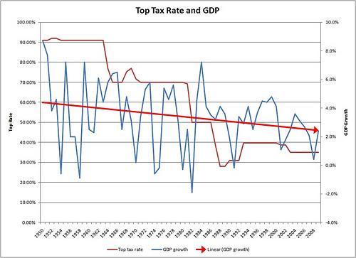 Gráfica de la relación entre tasas de impuestos para rentas más altas (línea rojo oscuro, se mide en el eje izquierdo) en relación  al crecimiento ecconómico (Producto Interior Bruto, línea azul, se mide en el eje derecho). Cifras para EEUU en los años 1950-2008. Nótese la línea rojo claro de la tendencia: a mayor recorte a los ricos, MENOR crecimiento económico.