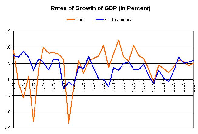 Índices de PIB: comparativa entre Chile y la media sudamericana. Años 1971-2007.