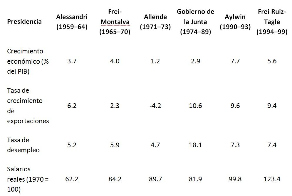 Comparativa de principales indicadores económicos por presidencias chilenas (1959-1999).