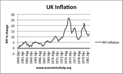 Índices de inflación en el Reino Unido entre los años 1959 y 1981.