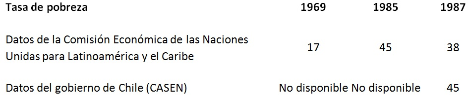 Comparativa de la tasa de pobreza en Chile (1969-1987).