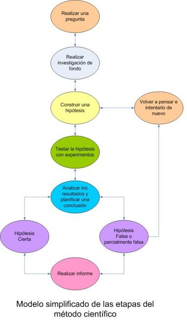 Esquema básico del método científico.