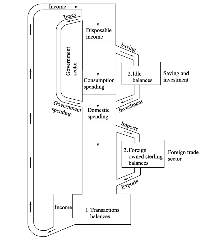 Moniac_basic_diagram