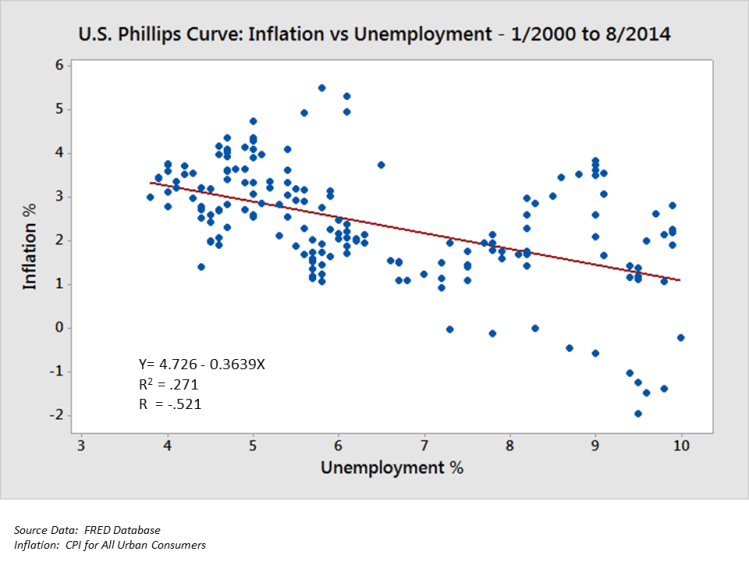 U.S._Phillips_Curve_2000_to_2013