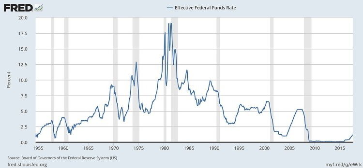 1200px-Federal_funds_rate_history_and_recessions