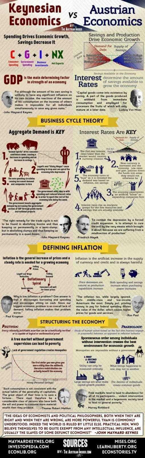 Austrian-vs-Keynesian-Economics
