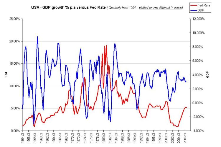 usa-gdp-growth-pa-versus-fed-rate-since-1954-wthumbs.jpg